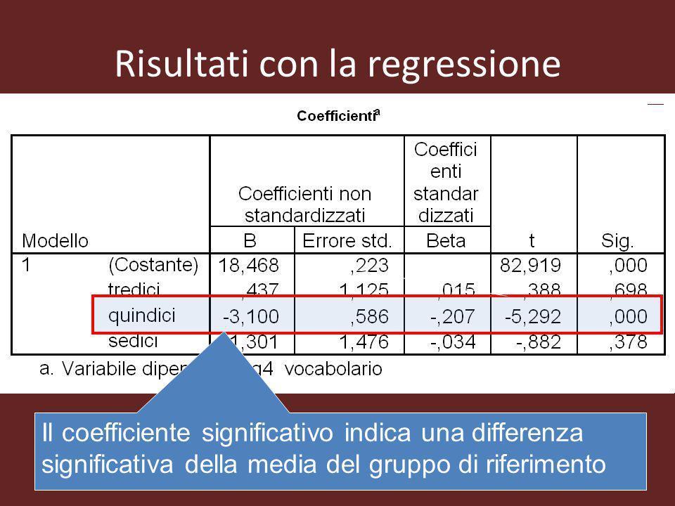 Risultati con la regressione Il coefficiente significativo indica una differenza significativa della media del gruppo di riferimento