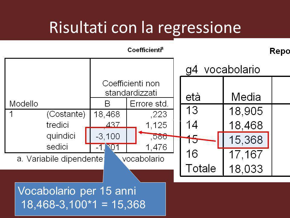 Risultati con la regressione Vocabolario per 15 anni 18,468-3,100*1 = 15,368