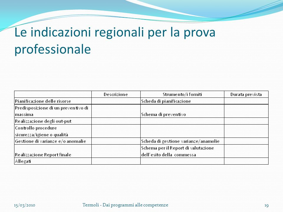 Le indicazioni regionali per la prova professionale 15/03/2010Termoli - Dai programmi alle competenze19