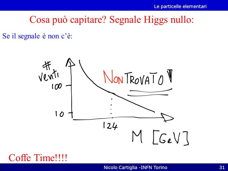 Le particelle elementari Nicolo Cartiglia -INFN Torino31 Cosa può capitare.