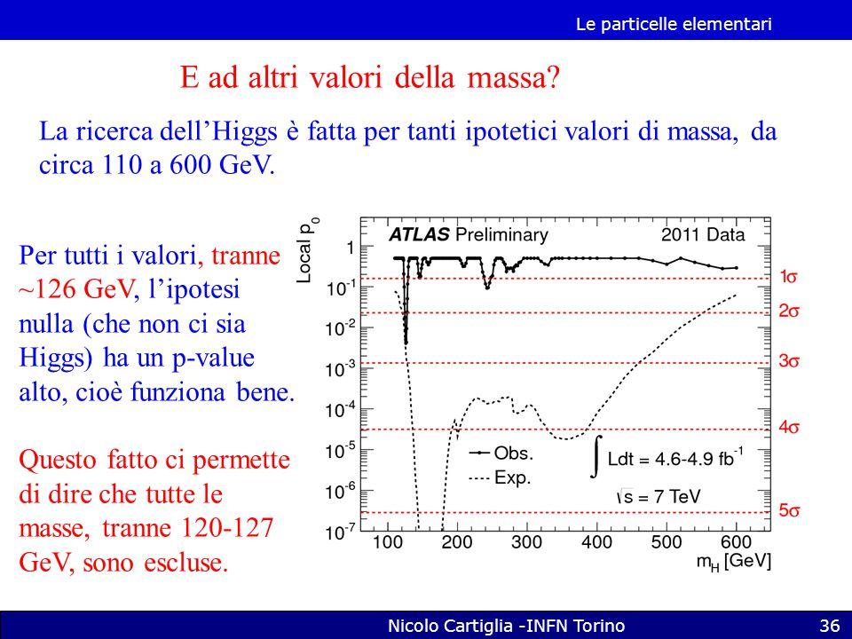 Le particelle elementari Nicolo Cartiglia -INFN Torino36 E ad altri valori della massa.