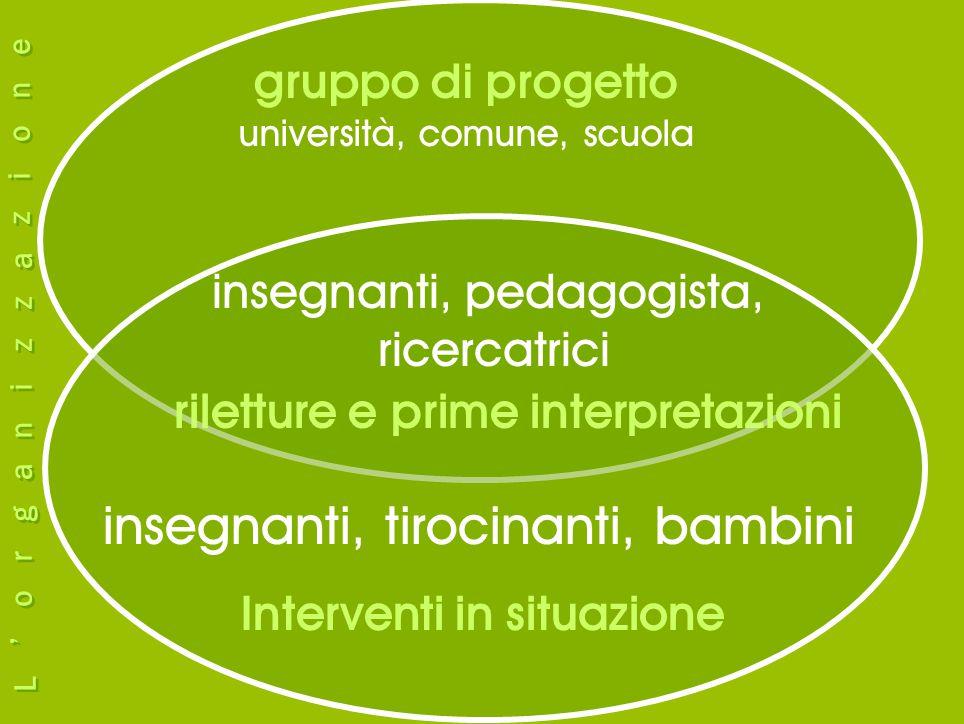 insegnanti, pedagogista, ricercatrici gruppo di progetto università, comune, scuola insegnanti, tirocinanti, bambini Interventi in situazione riletture e prime interpretazioni