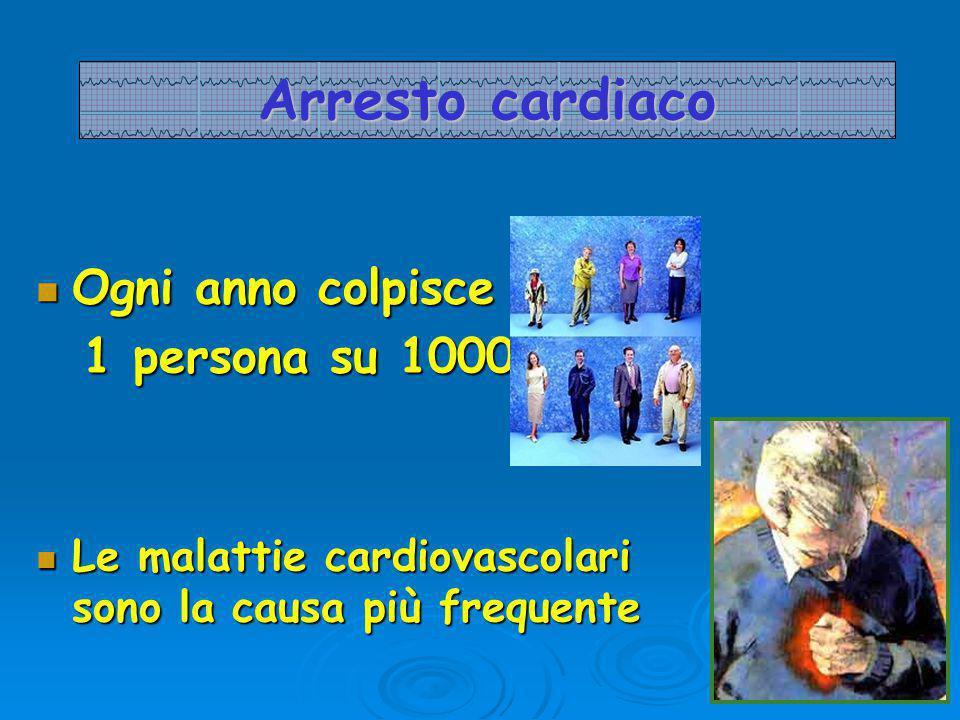 Arresto cardiaco Ogni anno colpisce Ogni anno colpisce 1 persona su 1000 1 persona su 1000 Le malattie cardiovascolari sono la causa più frequente Le malattie cardiovascolari sono la causa più frequente