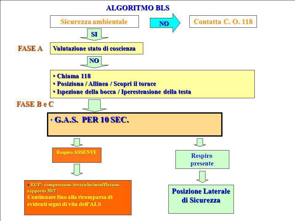 ALGORITMO BLS Sicurezza ambientale Contatta C.O. 118 NO SI Valutazione stato di coscienza G.A.S.