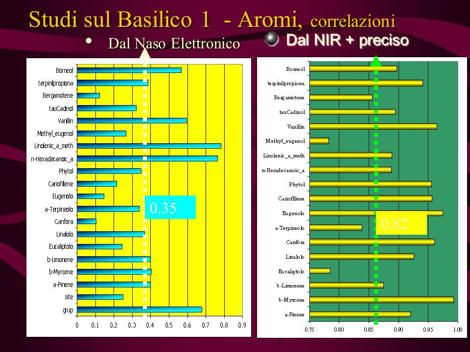 Studi sul Basilico 1 - Aromi, correlazioni Dal Naso Elettronico Dal Naso Elettronico Dal NIR + preciso Dal NIR + preciso 0.35 0.82