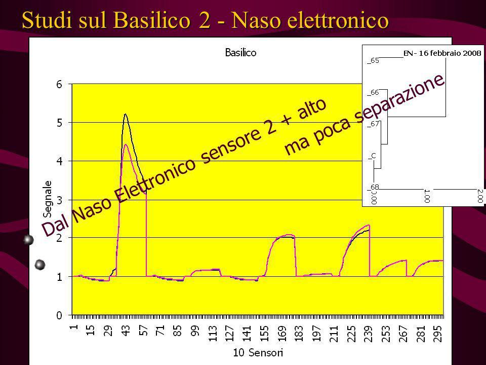 Studi sul Basilico 2 - Naso elettronico Dal NIR folia re Dal NIR folia re Dal Naso Elettronico sensore 2 + alto ma poca separazione
