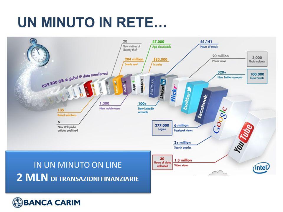 Anni 90 Industrializzazione Back office Anni 2000 Internet Anni 2010 Big Data Banca Digitale Anni 2020 Pagamenti innovativi …E 30 ANNI DI EVOLUZIONE