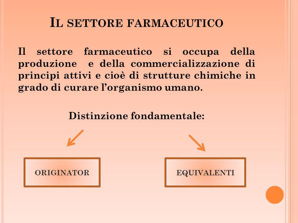 I L SETTORE FARMACEUTICO Il settore farmaceutico si occupa della produzione e della commercializzazione di principi attivi e cioè di strutture chimich
