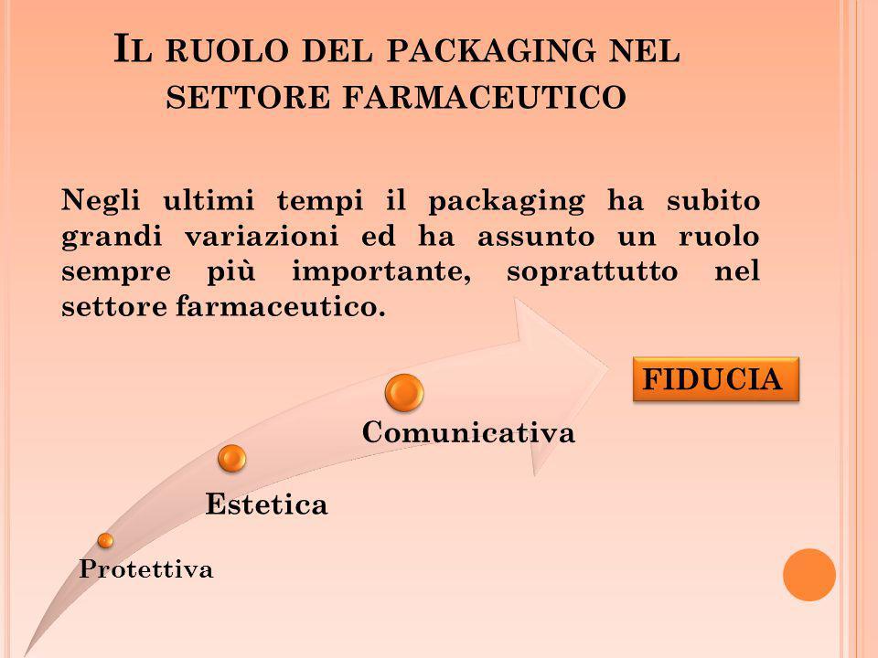 I L RUOLO DEL PACKAGING NEL SETTORE FARMACEUTICO Negli ultimi tempi il packaging ha subito grandi variazioni ed ha assunto un ruolo sempre più importa