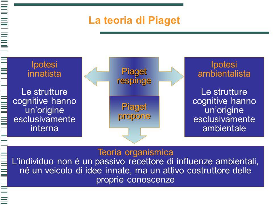 Ipotesi innatista Le strutture cognitive hanno un'origine esclusivamente interna Teoria organismica L'individuo non è un passivo recettore di influenz