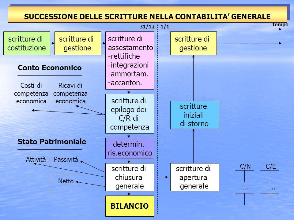 SUCCESSIONE DELLE SCRITTURE NELLA CONTABILITA' GENERALE tempo 31/121/1 scritture di costituzione scritture di gestione scritture di assestamento -rettifiche -integrazioni -ammortam.