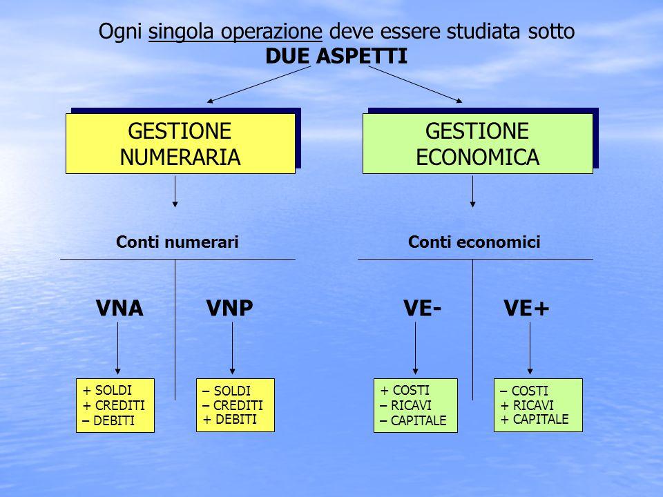 LA NATURA DEI CONTI GESTIONE (originario durante l'esercizio) Aspetto economicoAspetto numerario (derivato durante l'esercizio) Conti accesi ai valori