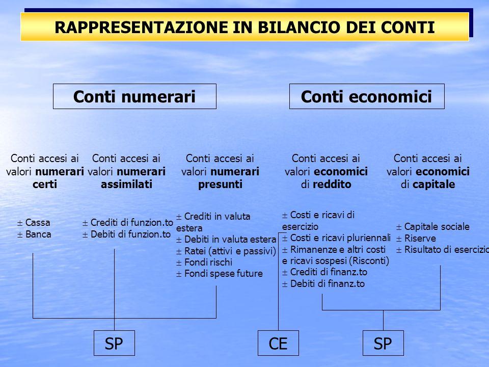 GESTIONE NUMERARIA GESTIONE ECONOMICA Ogni singola operazione deve essere studiata sotto DUE ASPETTI Conti numerariConti economici VNAVNPVE-VE+ + SOLD