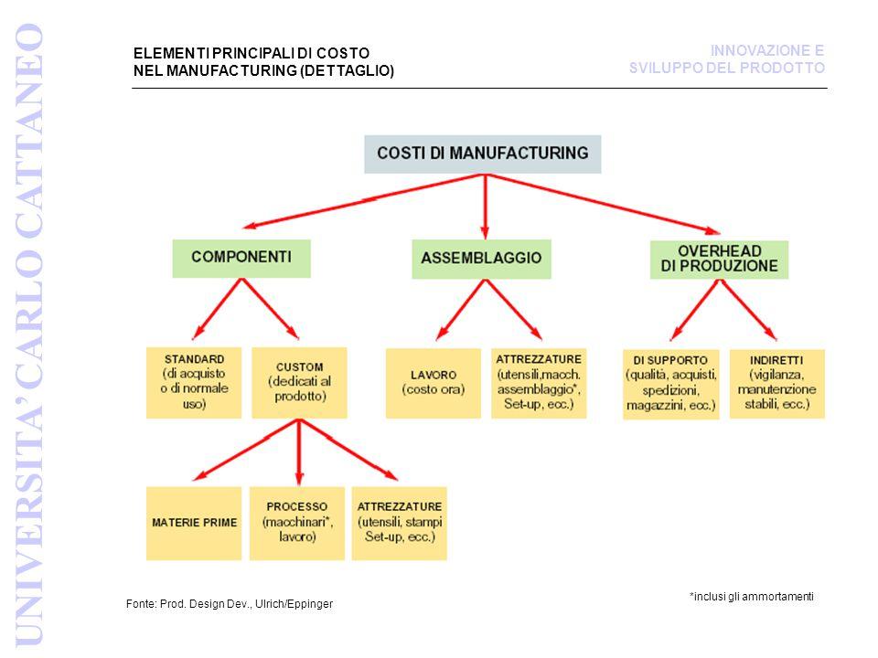 *inclusi gli ammortamenti ELEMENTI PRINCIPALI DI COSTO NEL MANUFACTURING (DETTAGLIO) Fonte: Prod. Design Dev., Ulrich/Eppinger UNIVERSITA' CARLO CATTA
