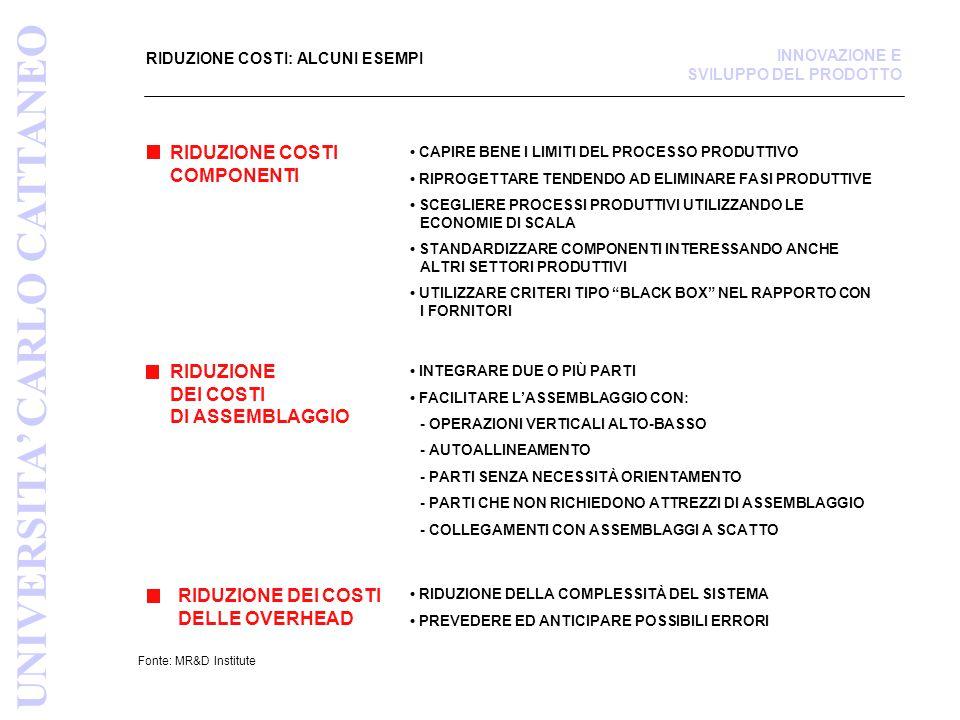 Fonte: MR&D Institute RIDUZIONE COSTI: ALCUNI ESEMPI RIDUZIONE COSTI COMPONENTI RIDUZIONE DEI COSTI DELLE OVERHEAD CAPIRE BENE I LIMITI DEL PROCESSO P