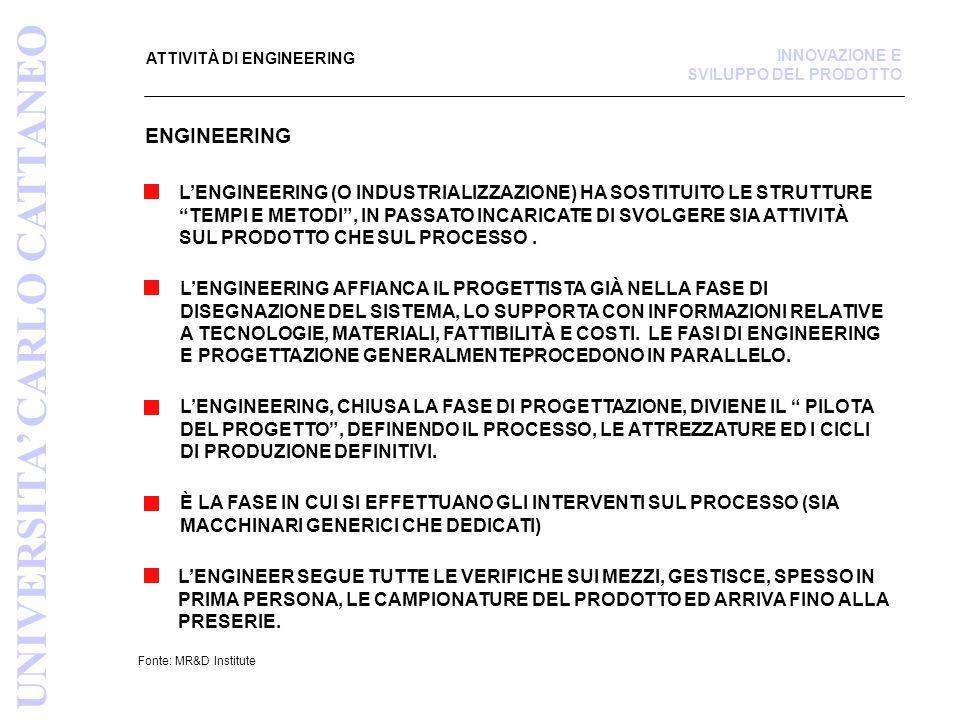 """ATTIVITÀ DI ENGINEERING Fonte: MR&D Institute L'ENGINEERING (O INDUSTRIALIZZAZIONE) HA SOSTITUITO LE STRUTTURE """"TEMPI E METODI"""", IN PASSATO INCARICATE"""
