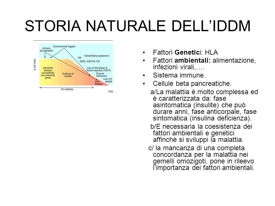 STORIA NATURALE DELL'IDDM Fattori Genetici: HLA Fattori ambientali: alimentazione, infezioni virali,…. Sistema immune. Cellule beta pancreatiche. a/La