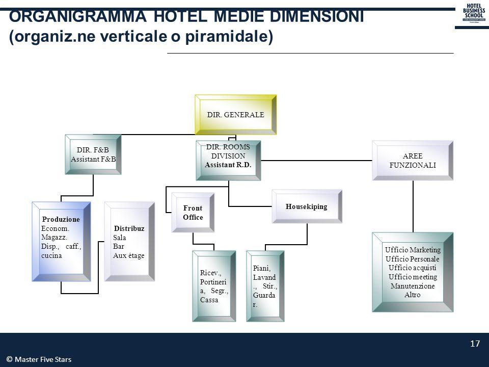 © Master Five Stars 17 ORGANIGRAMMA HOTEL MEDIE DIMENSIONI (organiz.ne verticale o piramidale) DIR. GENERALE DIR. F&B Assistant F&B Produzione Econom.