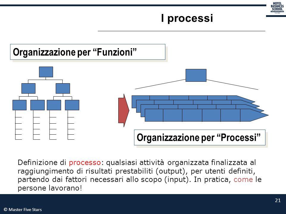 """© Master Five Stars 21 I processi Organizzazione per """"Funzioni"""" Organizzazione per """"Processi"""" Definizione di processo: qualsiasi attività organizzata"""