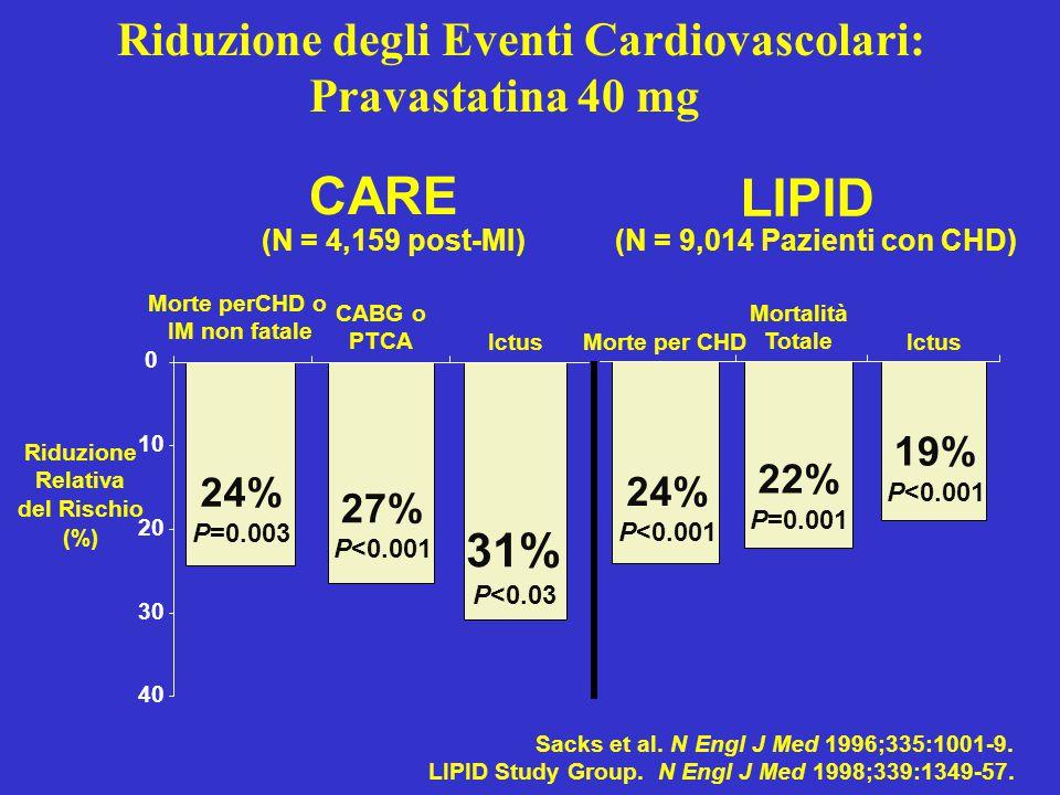 Sacks et al. N Engl J Med 1996;335:1001-9. LIPID Study Group. N Engl J Med 1998;339:1349-57. Riduzione Relativa del Rischio (%) 0 10 20 30 40 24% P=0.