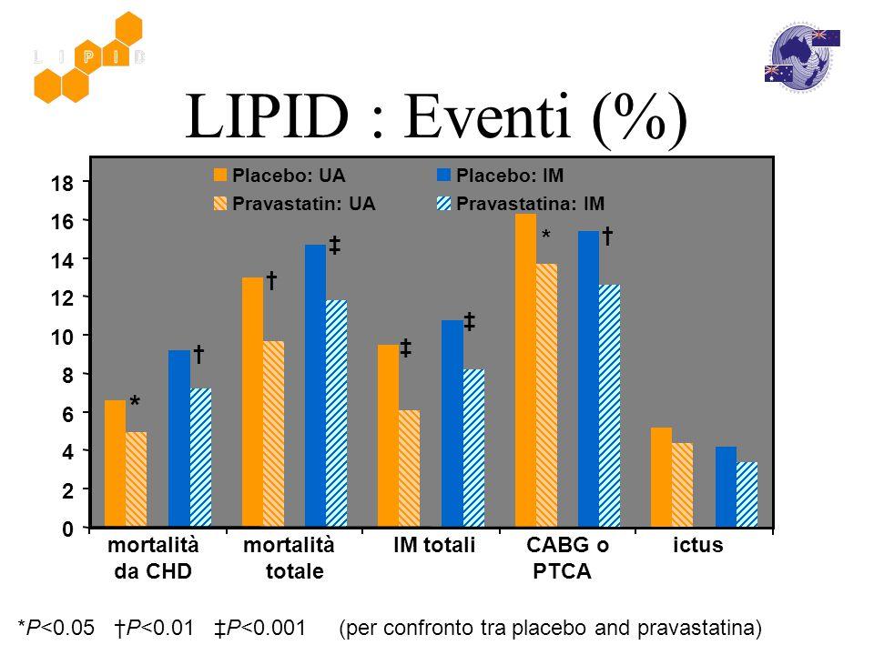 mortalità da CHD mortalità totale IM totaliCABG o PTCA ictus *P<0.05 †P<0.01 ‡P<0.001 (per confronto tra placebo and pravastatina) LIPID : Eventi (%)