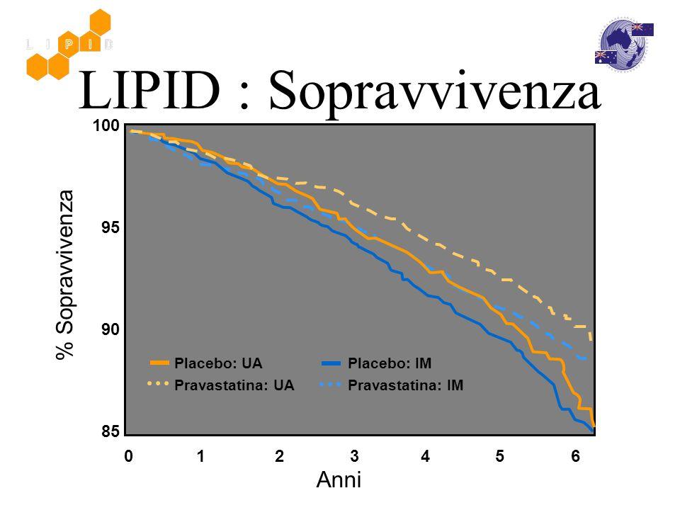 100 95 90 85 0 1 2 3 4 5 6 LIPID : Sopravvivenza Anni Placebo: UA Pravastatina: UA Placebo: IM Pravastatina: IM % Sopravvivenza