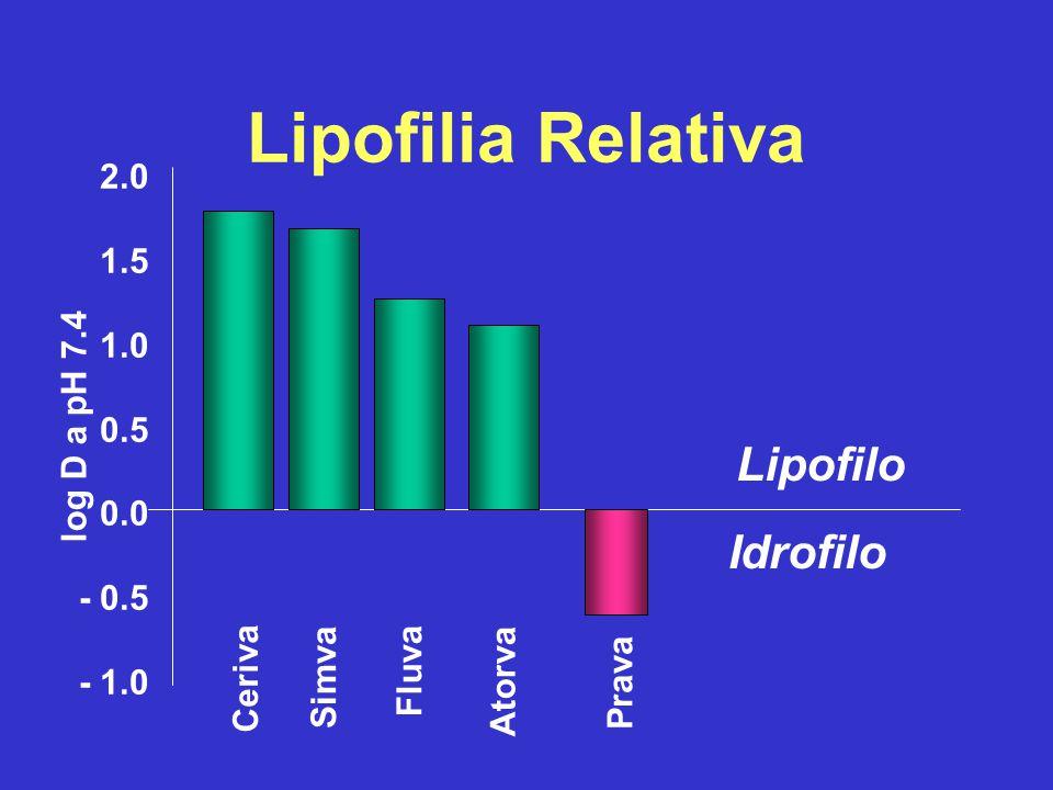 Lipofilia Relativa 2.0 1.5 1.0 0.5 0.0 - 0.5 - 1.0 Lipofilo Idrofilo Ceriva Simva Fluva Atorva Prava log D a pH 7.4