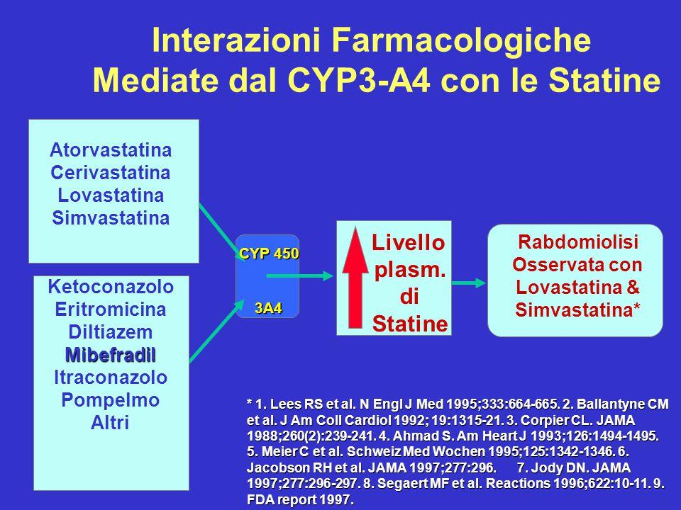 Atorvastatina Cerivastatina Lovastatina Simvastatina Ketoconazolo Eritromicina DiltiazemMibefradil Itraconazolo Pompelmo Altri CYP 450 3A4 Rabdomiolis