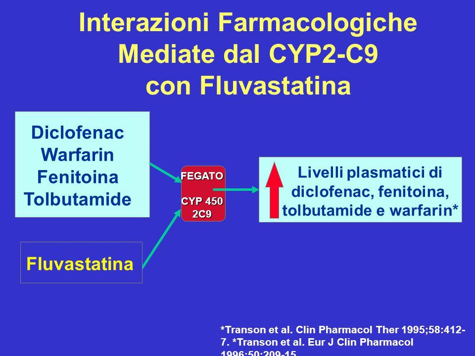 Interazioni Farmacologiche Mediate dal CYP2-C9 con Fluvastatina Fluvastatina Diclofenac Warfarin Fenitoina Tolbutamide FEGATO CYP 450 2C9 Livelli plas