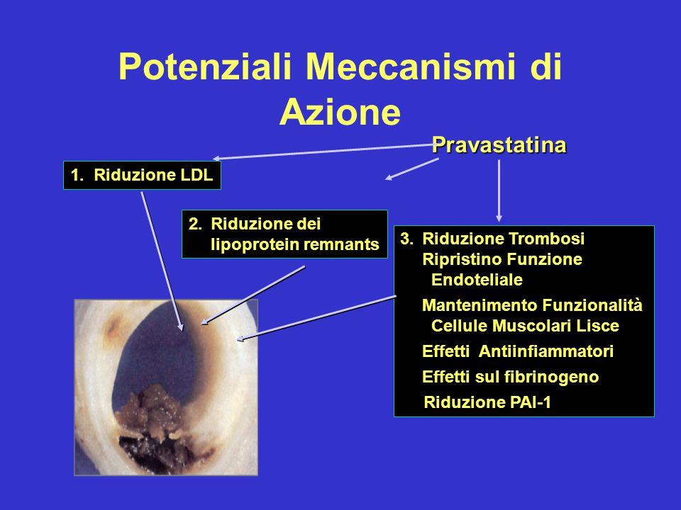 Potenziali Meccanismi di Azione Pravastatina 1. Riduzione LDL 2.Riduzione dei lipoprotein remnants 3.Riduzione Trombosi Ripristino Funzione Endotelial