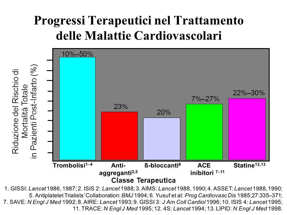 1. GISSI: Lancet 1986, 1987; 2. ISIS 2: Lancet 1988; 3. AIMS: Lancet 1988, 1990; 4. ASSET: Lancet 1988, 1990; 5. Antiplatelet Trialists' Collaboration