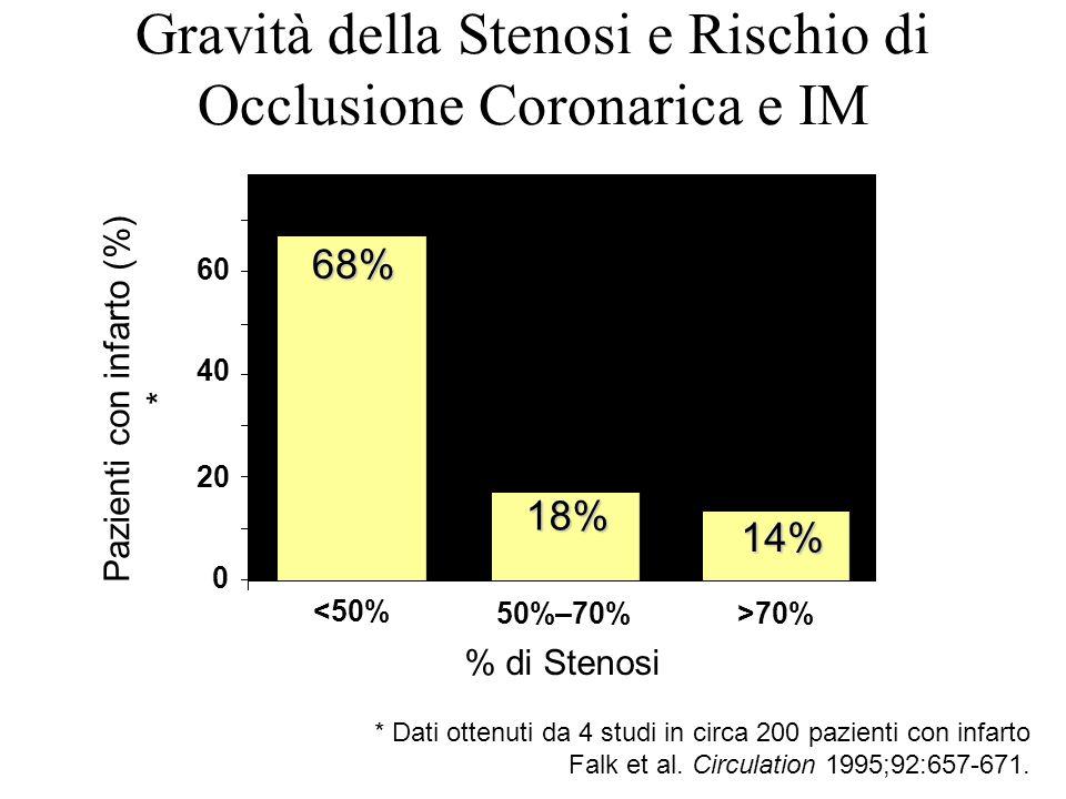 68% 18% 14% 0 20 40 60 <50% 50%–70%>70% % di Stenosi Pazienti con infarto (%) * * Dati ottenuti da 4 studi in circa 200 pazienti con infarto Falk et a