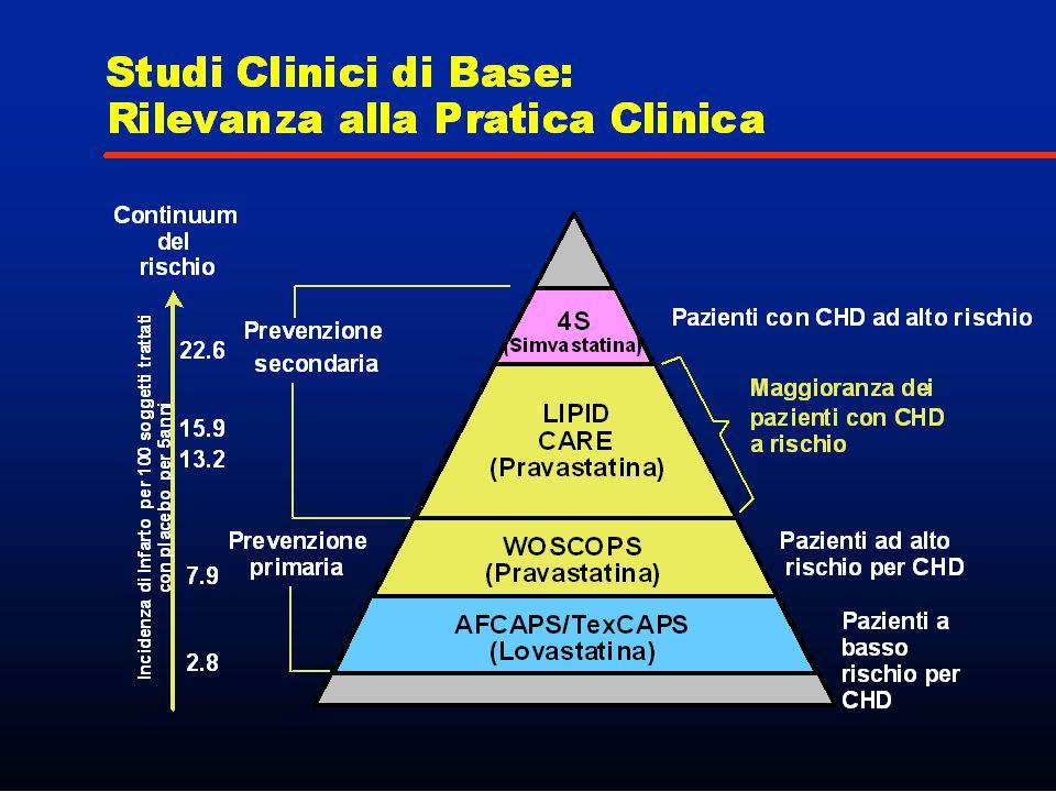 STATINE E INFIAMMAZIONE : CONCLUSIONI La terapia con pravastatina stabilizza le placche aterosclerotiche infiammate.La terapia con pravastatina stabilizza le placche aterosclerotiche infiammate.