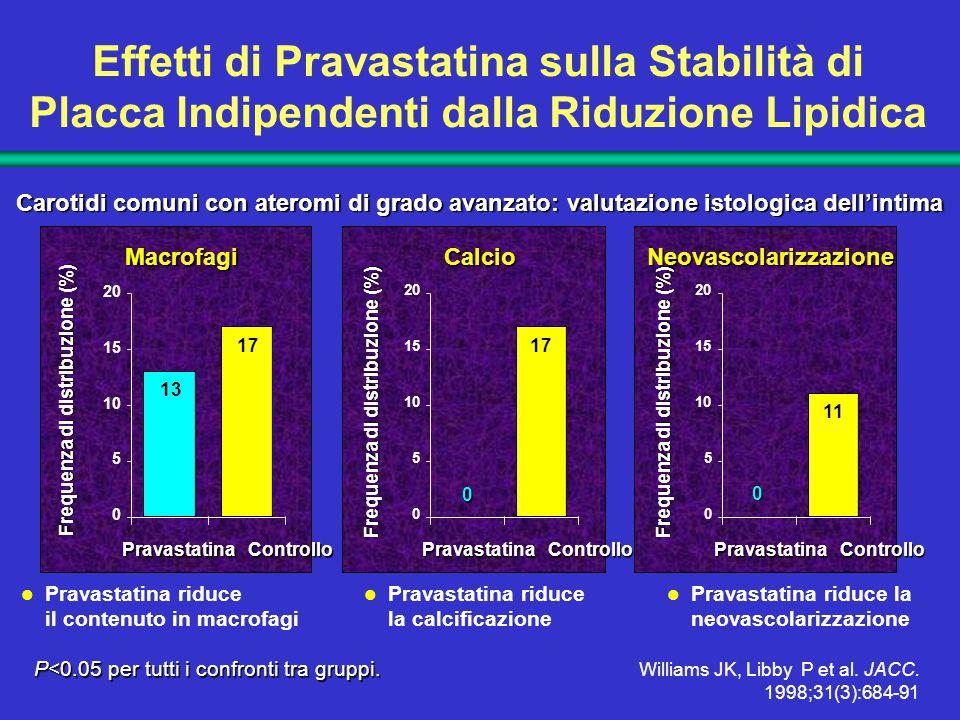 Pravastatina riduce il contenuto in macrofagi Pravastatina riduce la calcificazione Pravastatina riduce la neovascolarizzazione Pravastatina Controllo