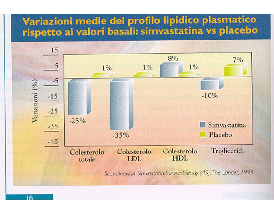 Infarto miocardico acuto o angina pectoris instabile Fase di run-in in cieco semplice (placebo + dieta) 8 settimane CT 4.0-7.0 mmol/L (155-271 mg/dL) Da 3 mesi a 3 anni prima dello studio Trigliceridi <5.0 mmol/L (<445 mg/dL) Pravastatin + dieta Placebo + dieta Follow-up medio 6 anni 87 centri, 9.014 pazienti (31–75 anni), stratificati per diagnosi, randomizzato, doppio cieco 11.106 pazienti esaminati LIPID : Disegno Sperimentale