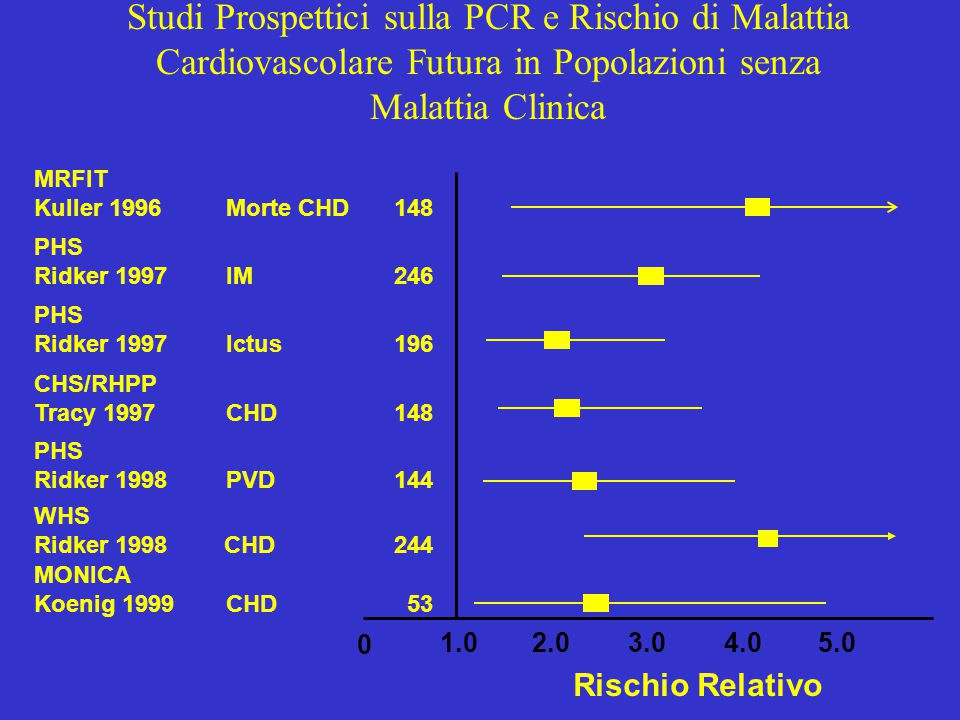 MRFIT Kuller 1996Morte CHD 148 PHS Ridker 1997IM246 CHS/RHPP Tracy 1997CHD148 PHS Ridker 1998PVD144 Rischio Relativo 0 1.02.04.05.0 WHS Ridker 1998CHD