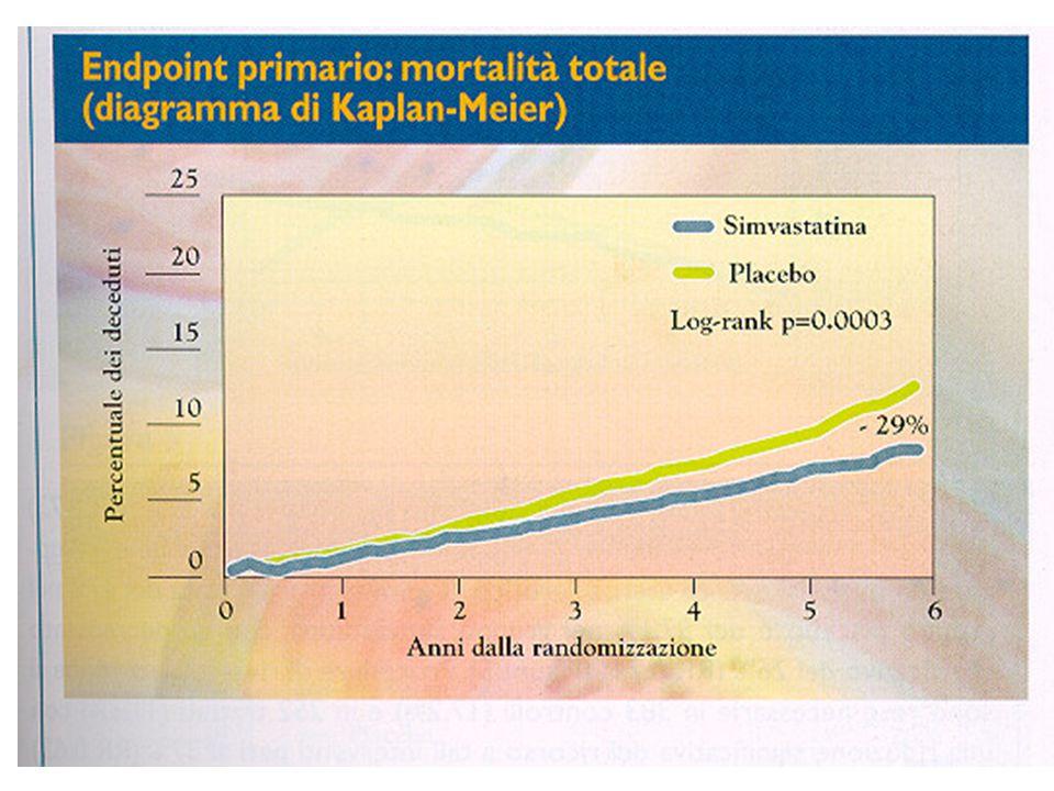 450 A VLDL 200 A LDL 60 A HDL Dimensioni relative delle Lipoproteine