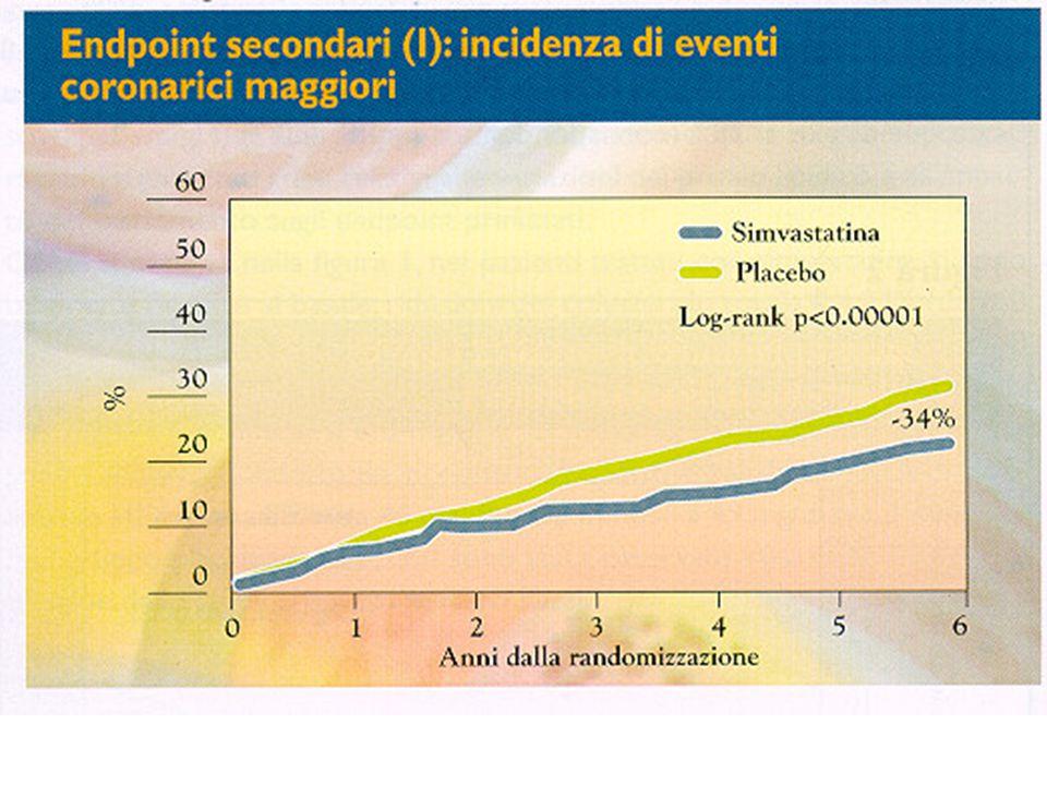 MRFIT Kuller 1996Morte CHD 148 PHS Ridker 1997IM246 CHS/RHPP Tracy 1997CHD148 PHS Ridker 1998PVD144 Rischio Relativo 0 1.02.04.05.0 WHS Ridker 1998CHD244 MONICA Koenig 1999CHD 53 3.0 PHS Ridker 1997Ictus196 Studi Prospettici sulla PCR e Rischio di Malattia Cardiovascolare Futura in Popolazioni senza Malattia Clinica