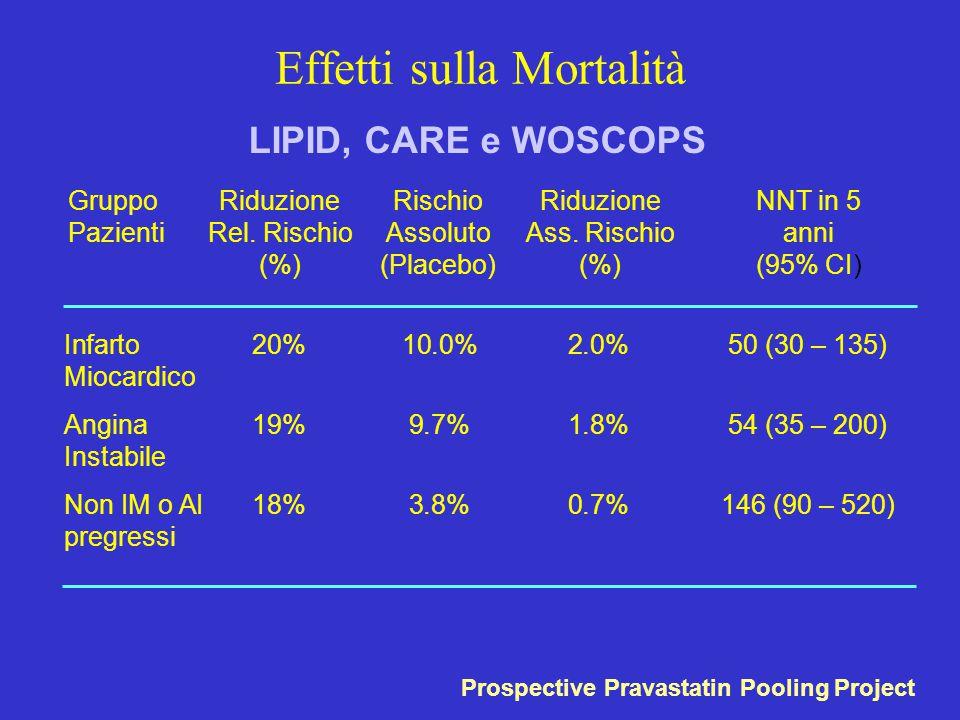 Gruppo Pazienti Riduzione Rel. Rischio (%) Rischio Assoluto (Placebo) Riduzione Ass. Rischio (%) NNT in 5 anni (95% CI) Infarto 20% 10.0% 2.0% 50 (30