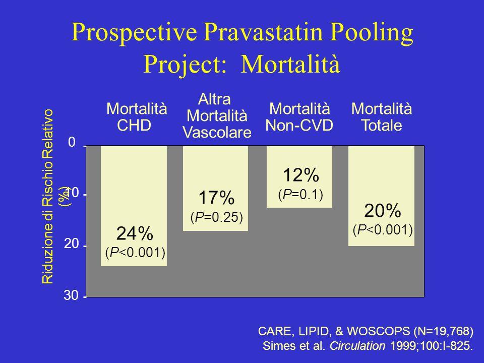 0 10 20 30 24% (P<0.001) 12% (P=0.1) 17% (P=0.25) Riduzione di Rischio Relativo (%) Mortalità CHD Altra Mortalità Vascolare Mortalità Non-CVD CARE, LI