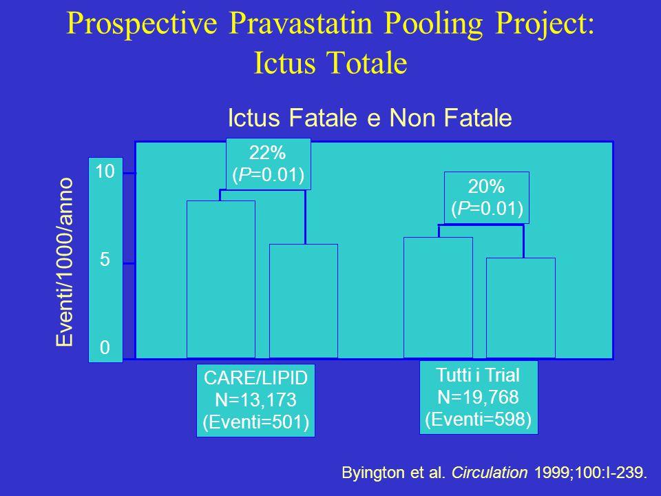 Byington et al. Circulation 1999;100:I-239. Eventi/1000/anno 10 5 0 CARE/LIPID N=13,173 (Eventi=501) Tutti i Trial N=19,768 (Eventi=598) 22% (P=0.01)