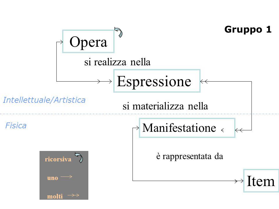 si realizza nella si materializza nella è rappresentata da Opera Espressione Manifestatione Item ricorsiva uno molti Fisica Intellettuale/Artistica Gruppo 1