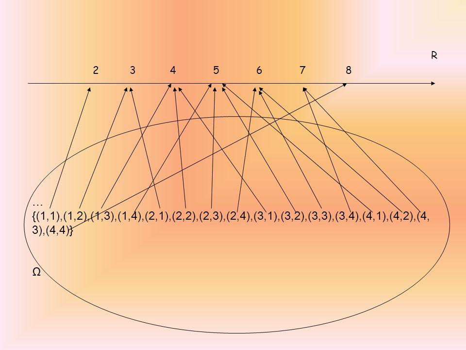 R 2 3 4 5 6 7 8 … {(1,1),(1,2),(1,3),(1,4),(2,1),(2,2),(2,3),(2,4),(3,1),(3,2),(3,3),(3,4),(4,1),(4,2),(4, 3),(4,4)} Ω