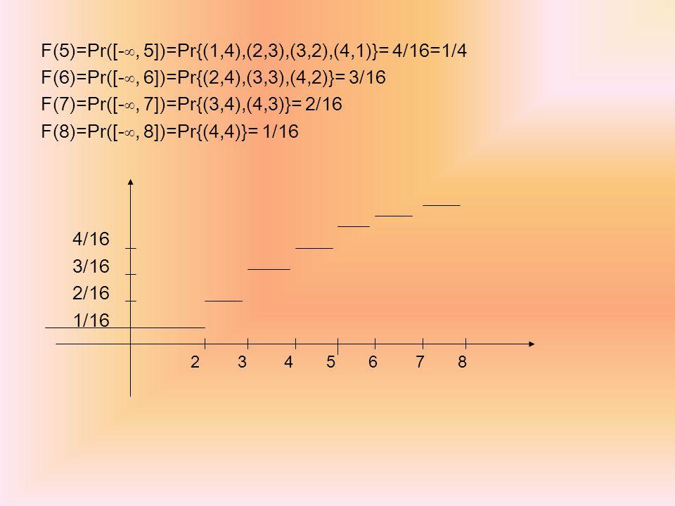 F(5)=Pr([-∞, 5])=Pr{(1,4),(2,3),(3,2),(4,1)}= 4/16=1/4 F(6)=Pr([-∞, 6])=Pr{(2,4),(3,3),(4,2)}= 3/16 F(7)=Pr([-∞, 7])=Pr{(3,4),(4,3)}= 2/16 F(8)=Pr([-∞