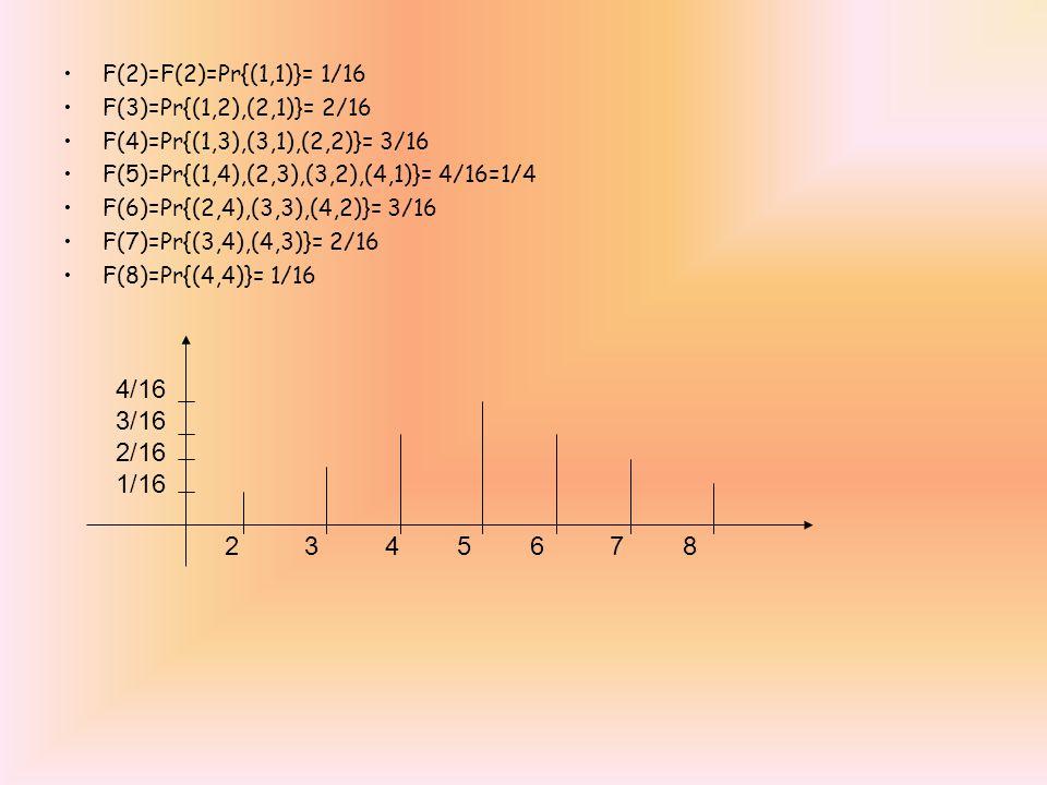 F(2)=F(2)=Pr{(1,1)}= 1/16 F(3)=Pr{(1,2),(2,1)}= 2/16 F(4)=Pr{(1,3),(3,1),(2,2)}= 3/16 F(5)=Pr{(1,4),(2,3),(3,2),(4,1)}= 4/16=1/4 F(6)=Pr{(2,4),(3,3),(