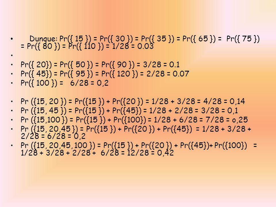 Dunque: Pr({ 15 }) = Pr({ 30 }) = Pr({ 35 }) = Pr({ 65 }) = Pr({ 75 }) = Pr({ 80 }) = Pr({ 110 }) = 1/28 = 0.03 Pr({ 20}) = Pr({ 50 }) = Pr({ 90 }) =