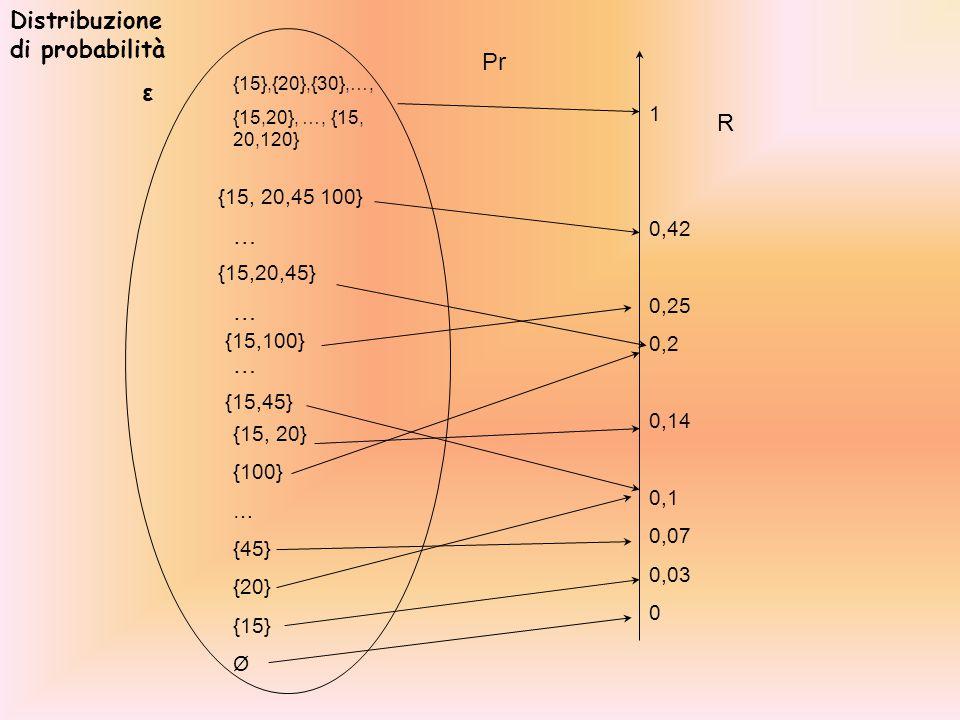 {15},{20},{30},…, {15,20}, …, {15, 20,120} {15, 20,45 100} {15,20,45} … … {15,100} … {15,45} {15, 20} {100} … {45} {20} {15} Ø 1 0,42 0,25 0,2 0,14 0,