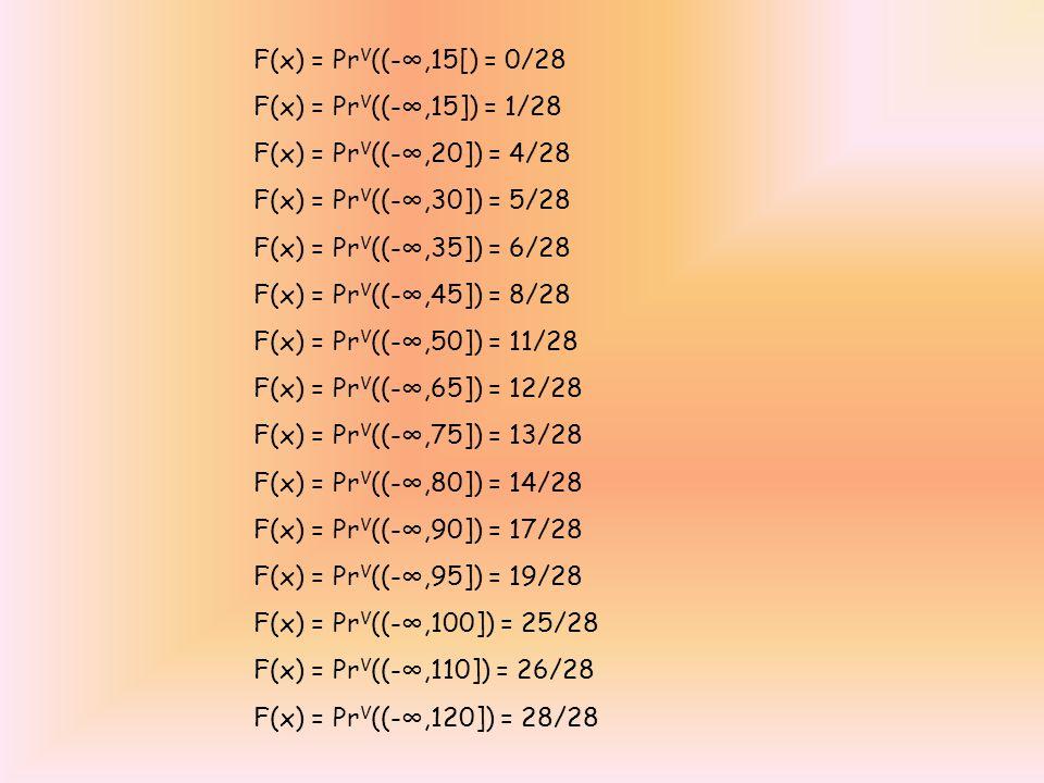 F(x) = Pr V ((-∞,15[) = 0/28 F(x) = Pr V ((-∞,15]) = 1/28 F(x) = Pr V ((-∞,20]) = 4/28 F(x) = Pr V ((-∞,30]) = 5/28 F(x) = Pr V ((-∞,35]) = 6/28 F(x)
