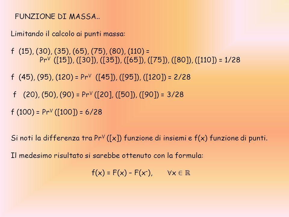 FUNZIONE DI MASSA.. Limitando il calcolo ai punti massa: f (15), (30), (35), (65), (75), (80), (110) = Pr V ([15]), ([30]), ([35]), ([65]), ([75]), ([