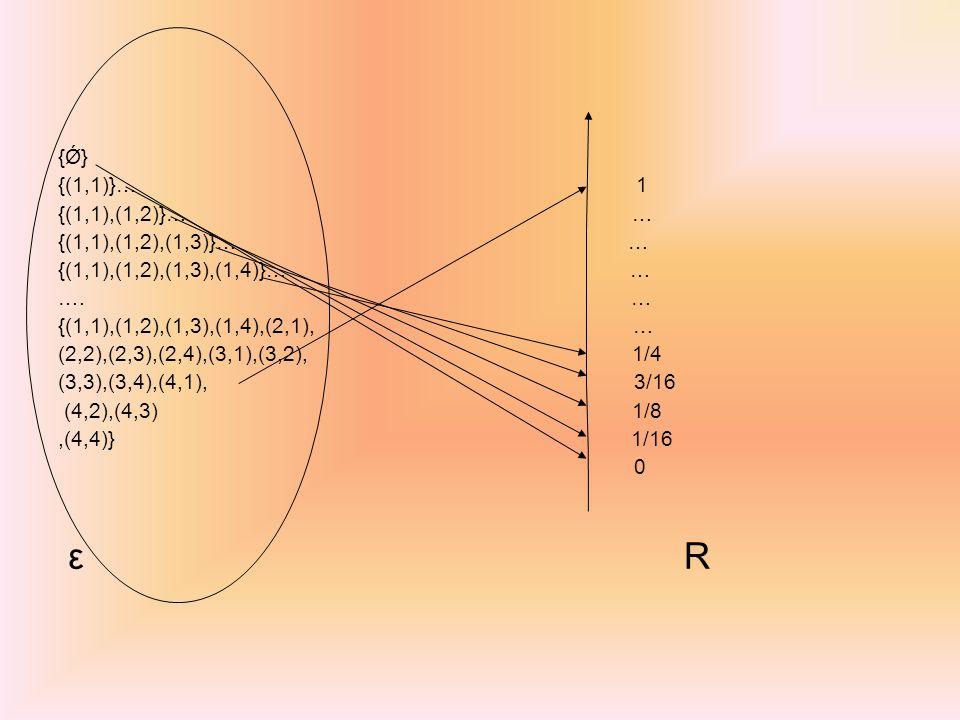 {Ǿ} {(1,1)}… 1 {(1,1),(1,2)}… … {(1,1),(1,2),(1,3)}… … {(1,1),(1,2),(1,3),(1,4)}… … …. … {(1,1),(1,2),(1,3),(1,4),(2,1), … (2,2),(2,3),(2,4),(3,1),(3,